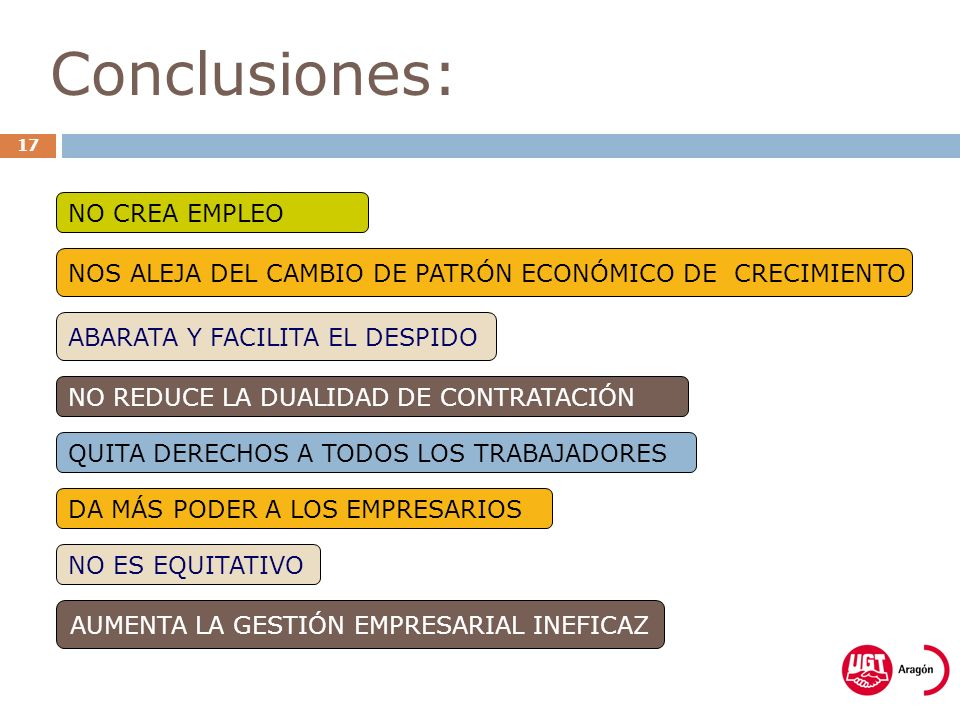 Conclusiones: 17 NO CREA EMPLEO ABARATA Y FACILITA EL DESPIDO NOS ALEJA DEL CAMBIO DE PATRÓN ECONÓMICO DE CRECIMIENTO AUMENTA LA GESTIÓN EMPRESARIAL INEFICAZ QUITA DERECHOS A TODOS LOS TRABAJADORES NO ES EQUITATIVO DA MÁS PODER A LOS EMPRESARIOS NO REDUCE LA DUALIDAD DE CONTRATACIÓN