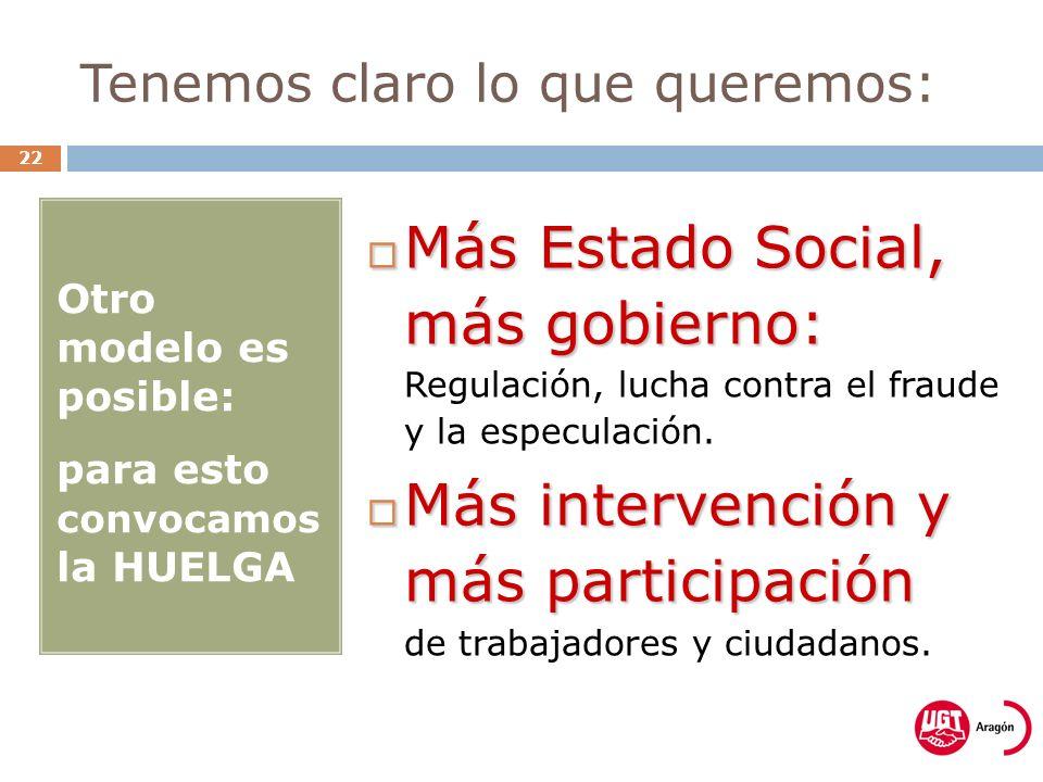 Tenemos claro lo que queremos: 22 Otro modelo es posible: para esto convocamos la HUELGA Más Estado Social, más gobierno: Más Estado Social, más gobierno: Regulación, lucha contra el fraude y la especulación.