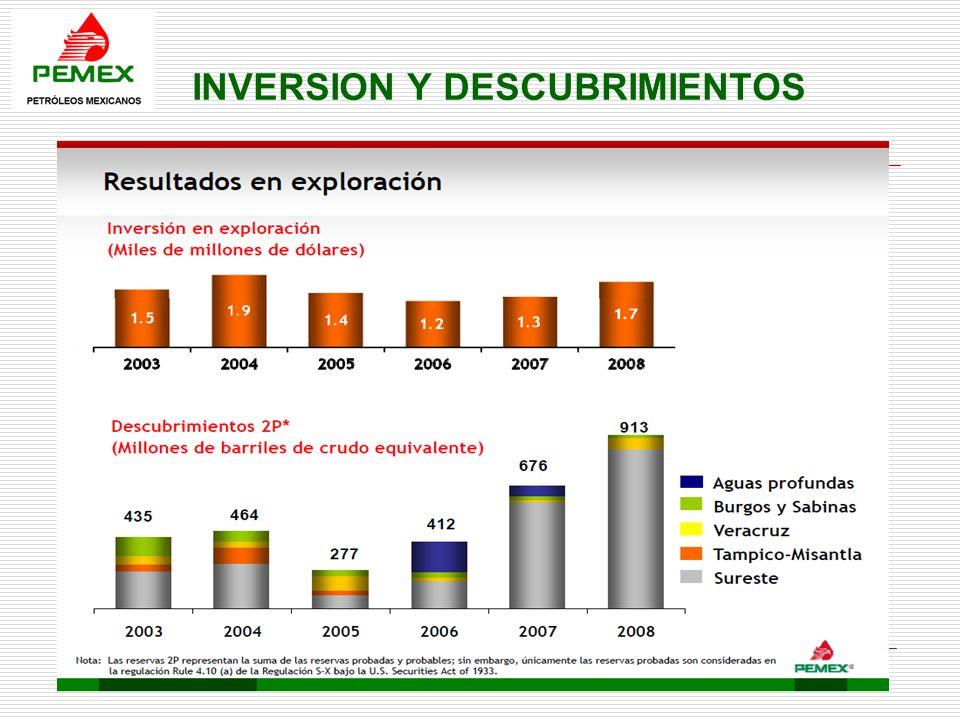 La Empresa Colombiana de Petróleos, se crea en 1951, es una empresa de Economía Mixta, organizada bajo la forma de sociedad anónima, vinculada al Ministerio de Minas y Energía, el año 2009 genero una utilidad neta de $5,25 billones.
