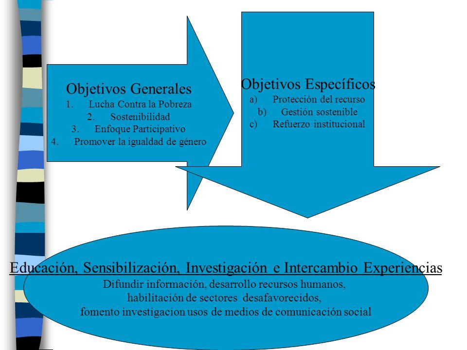 Objetivos Generales 1.Lucha Contra la Pobreza 2.Sostenibilidad 3.Enfoque Participativo 4.Promover la igualdad de género Objetivos Específicos a)Protec