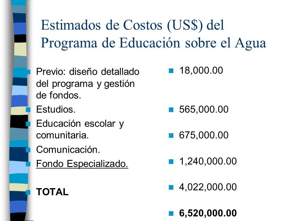 Estimados de Costos (US$) del Programa de Educación sobre el Agua Previo: diseño detallado del programa y gestión de fondos. Estudios. Educación escol