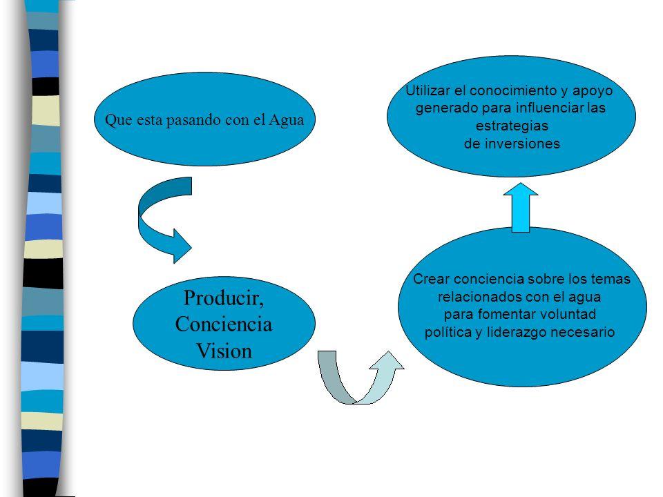 Que esta pasando con el Agua Utilizar el conocimiento y apoyo generado para influenciar las estrategias de inversiones Producir, Conciencia Vision Cre