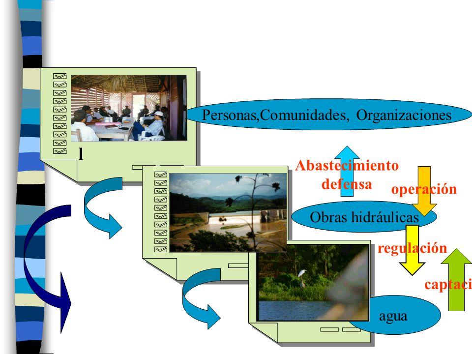 Medio social instituciona l Medio social instituciona l Medio infraestruc tural Medio infraestruc tural Medio Natural agua Obras hidráulicas Personas,