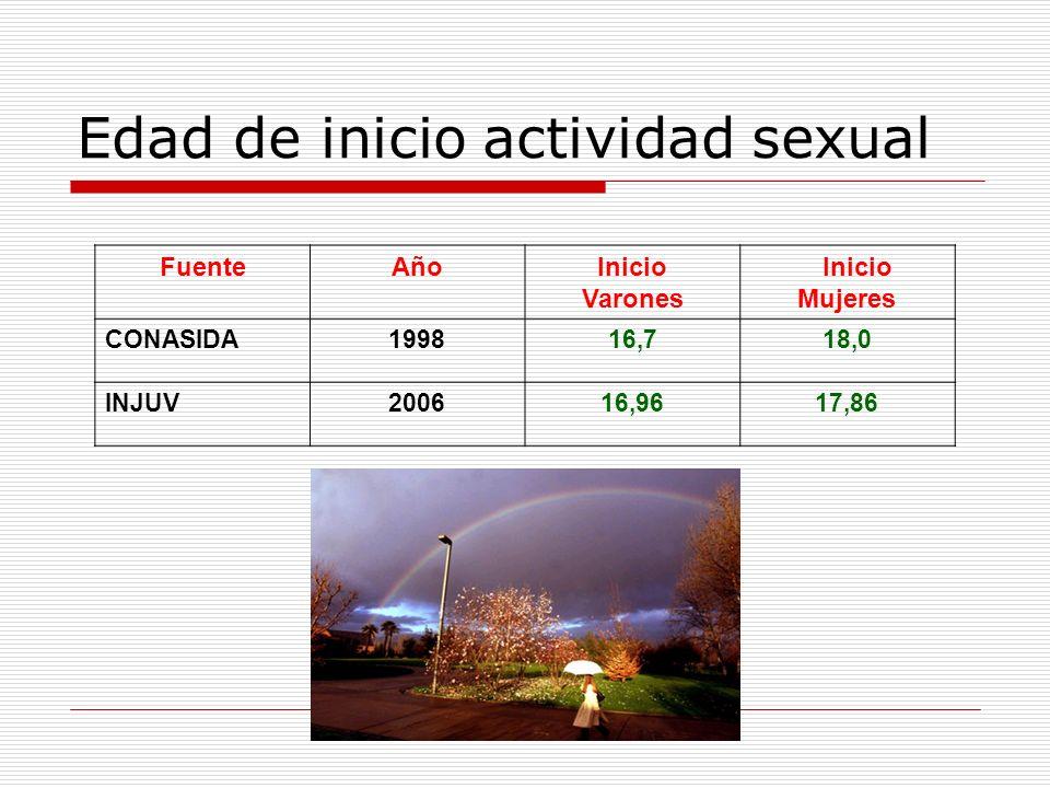 FuenteAñoInicio Varones Inicio Mujeres CONASIDA199816,718,0 INJUV200616,9617,86 Edad de inicio actividad sexual