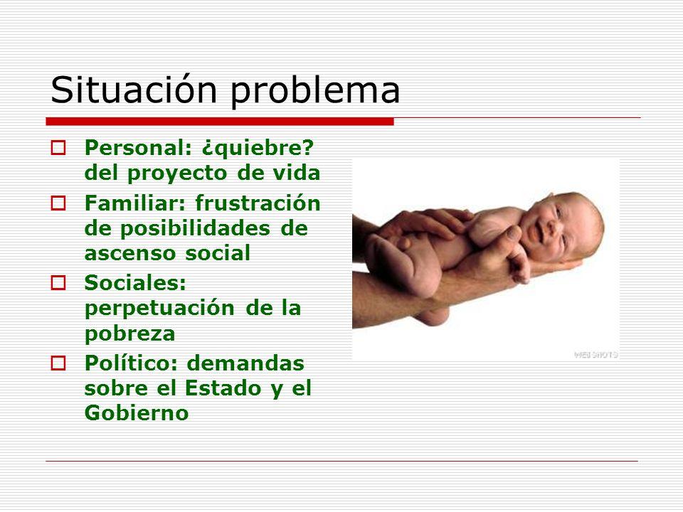 Situación problema Personal: ¿quiebre? del proyecto de vida Familiar: frustración de posibilidades de ascenso social Sociales: perpetuación de la pobr