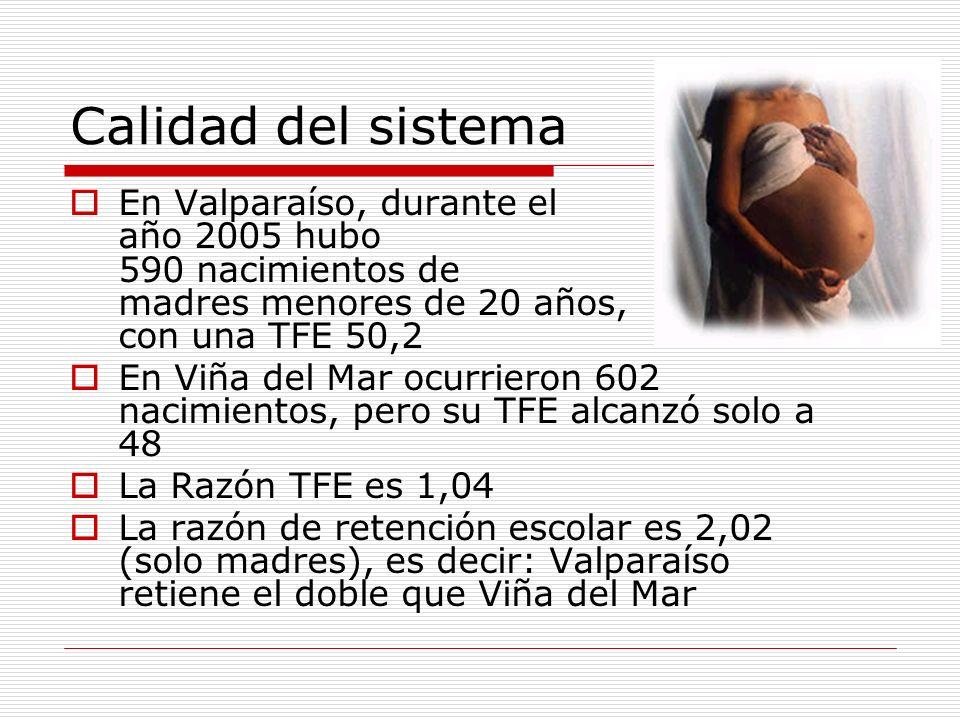 Calidad del sistema En Valparaíso, durante el año 2005 hubo 590 nacimientos de madres menores de 20 años, con una TFE 50,2 En Viña del Mar ocurrieron