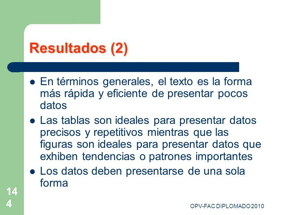 OPV-FAC DIPLOMADO 2010 144 Resultados (2) En términos generales, el texto es la forma más rápida y eficiente de presentar pocos datos Las tablas son i