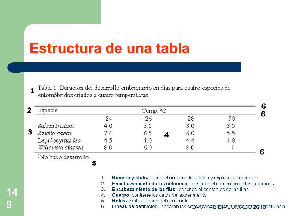 OPV-FAC DIPLOMADO 2010 149 Estructura de una tabla 1. 1.Número y título- indica el número de la tabla y explica su contenido 2. 2.Encabezamiento de la