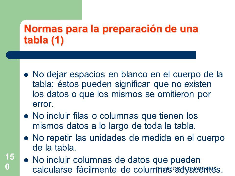 OPV-FAC DIPLOMADO 2010 150 Normas para la preparación de una tabla (1) No dejar espacios en blanco en el cuerpo de la tabla; éstos pueden significar q