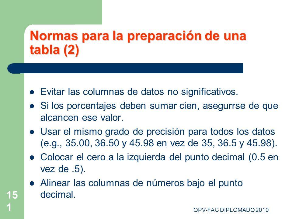 OPV-FAC DIPLOMADO 2010 151 Normas para la preparación de una tabla (2) Evitar las columnas de datos no significativos. Si los porcentajes deben sumar