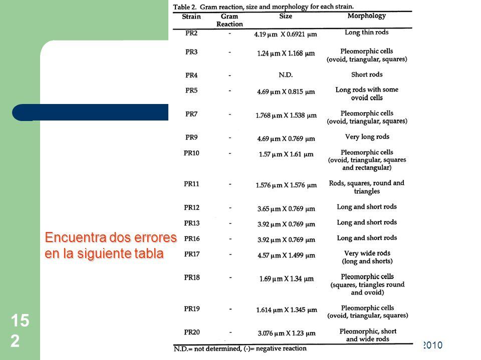 OPV-FAC DIPLOMADO 2010 152 Encuentra dos errores en la siguiente tabla