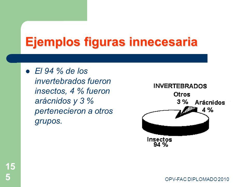 OPV-FAC DIPLOMADO 2010 155 Ejemplos figuras innecesaria El 94 % de los invertebrados fueron insectos, 4 % fueron arácnidos y 3 % pertenecieron a otros