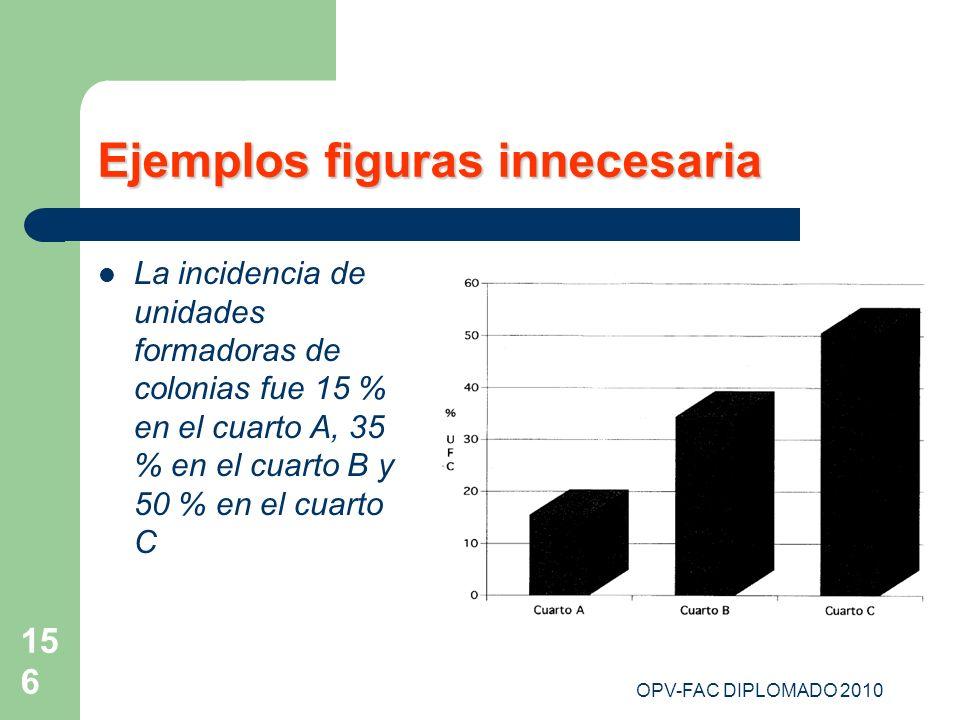 OPV-FAC DIPLOMADO 2010 156 Ejemplos figuras innecesaria La incidencia de unidades formadoras de colonias fue 15 % en el cuarto A, 35 % en el cuarto B