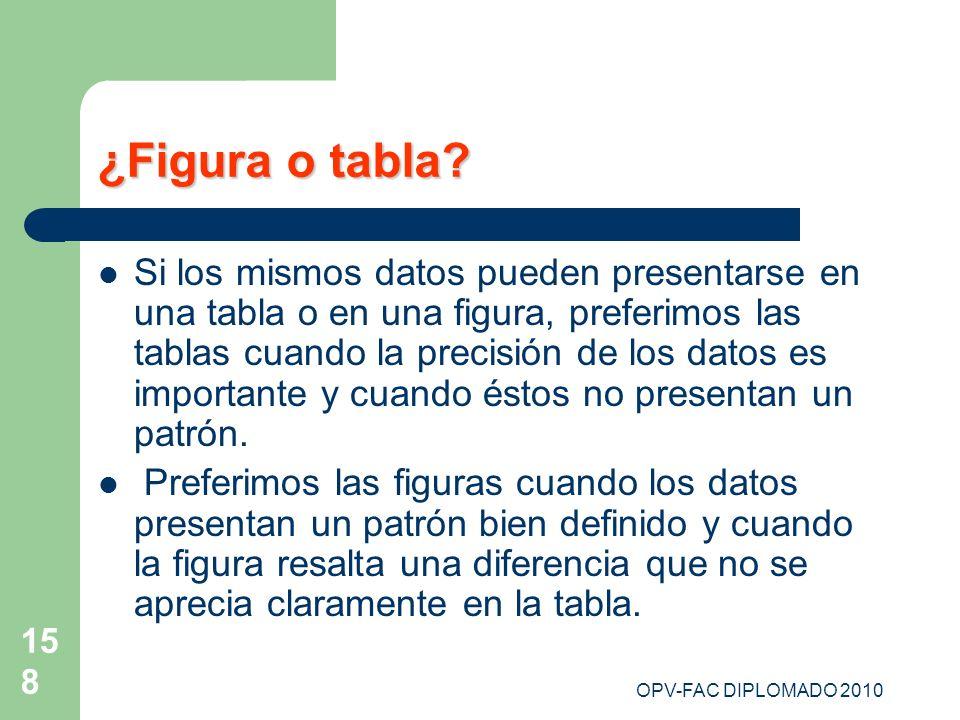 158 ¿Figura o tabla? Si los mismos datos pueden presentarse en una tabla o en una figura, preferimos las tablas cuando la precisión de los datos es im