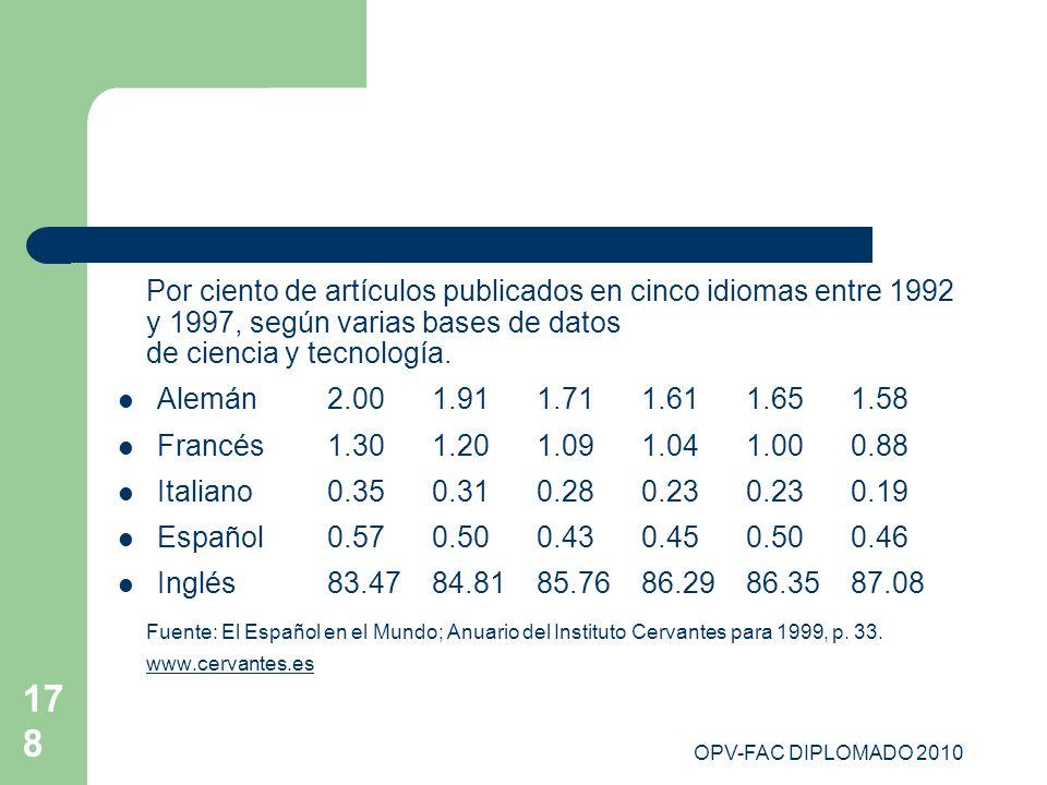 OPV-FAC DIPLOMADO 2010 178 Por ciento de artículos publicados en cinco idiomas entre 1992 y 1997, según varias bases de datos de ciencia y tecnología.