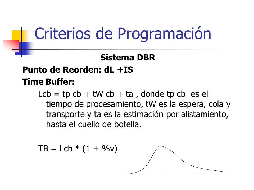 Sistema DBR Punto de Reorden: dL +IS Time Buffer: Lcb = tp cb + tW cb + ta, donde tp cb es el tiempo de procesamiento, tW es la espera, cola y transpo