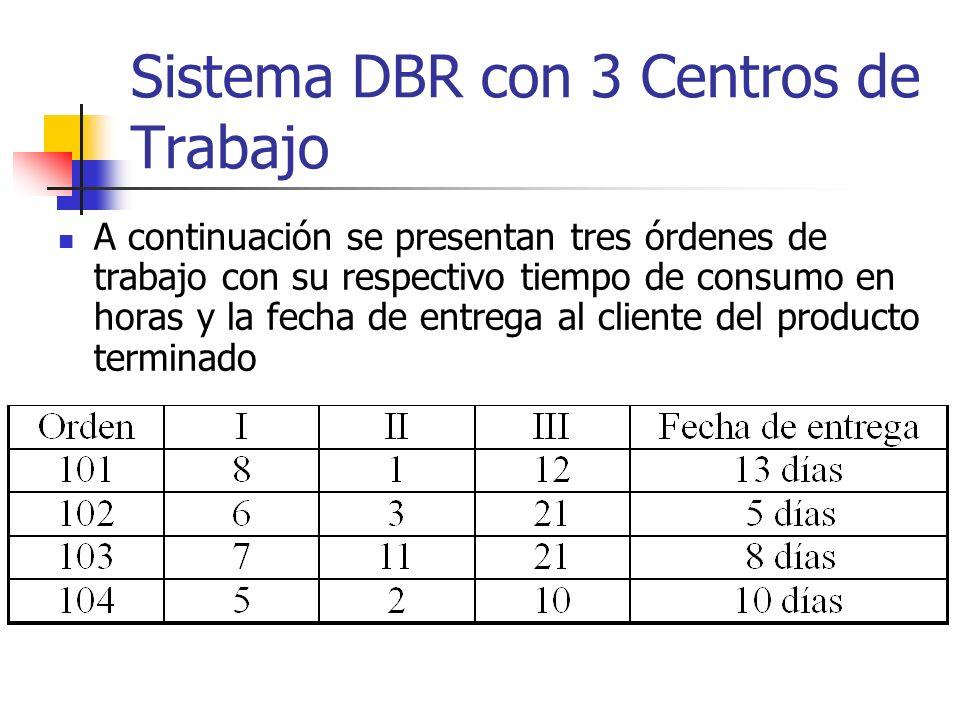 Sistema DBR con 3 Centros de Trabajo Realice la programación DBR/MFDE, con tandas de transferencia iguales al tamaño del pedido, utilizando un buffer de 21 horas y una cuerda de 18 horas en el recurso de capacidad restringida