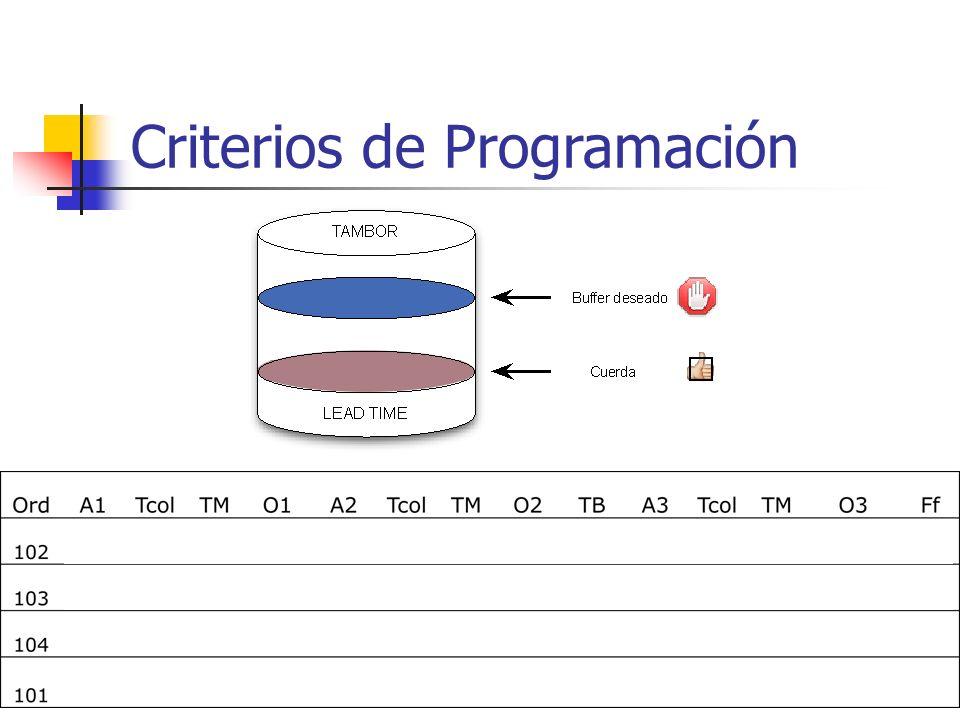 Criterios de Programación