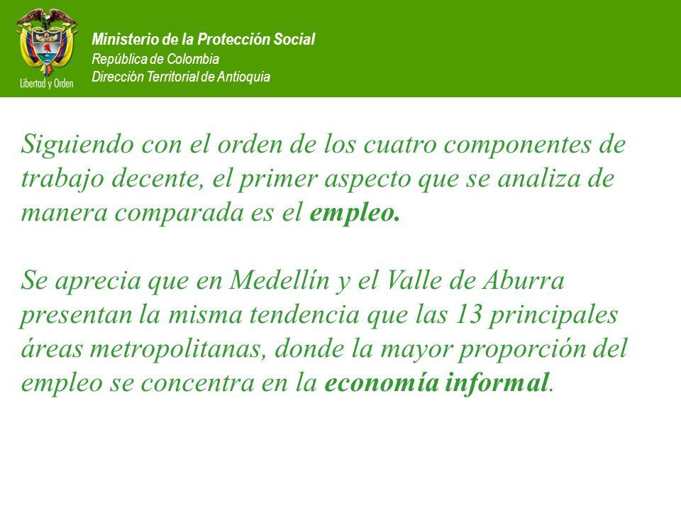 Ministerio de la Protección Social República de Colombia Dirección Territorial de Antioquia Siguiendo con el orden de los cuatro componentes de trabaj