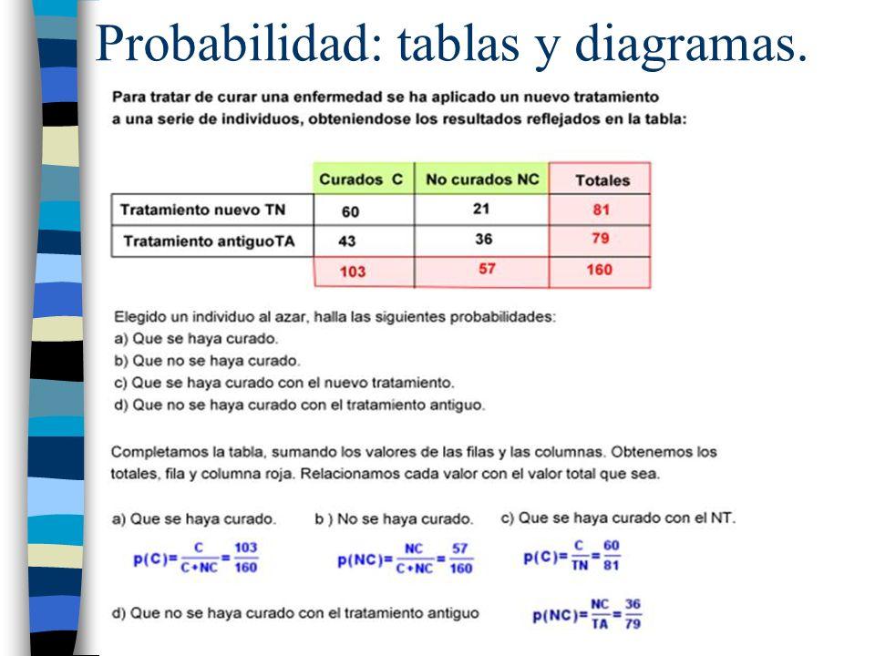 Probabilidad: tablas y diagramas.