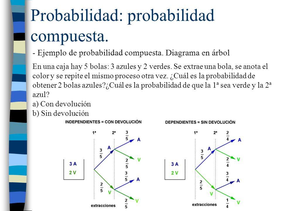 - Ejemplo de probabilidad compuesta. Diagrama en árbol En una caja hay 5 bolas: 3 azules y 2 verdes. Se extrae una bola, se anota el color y se repite