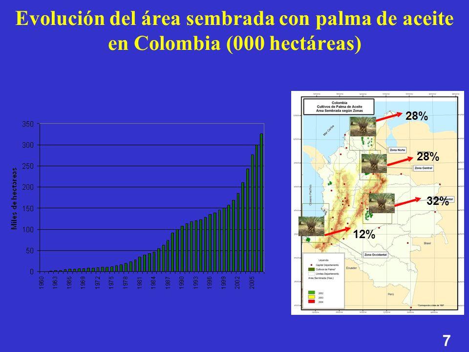 7 Evolución del área sembrada con palma de aceite en Colombia (000 hectáreas) 12% 32% 28% 12% 32% 28%
