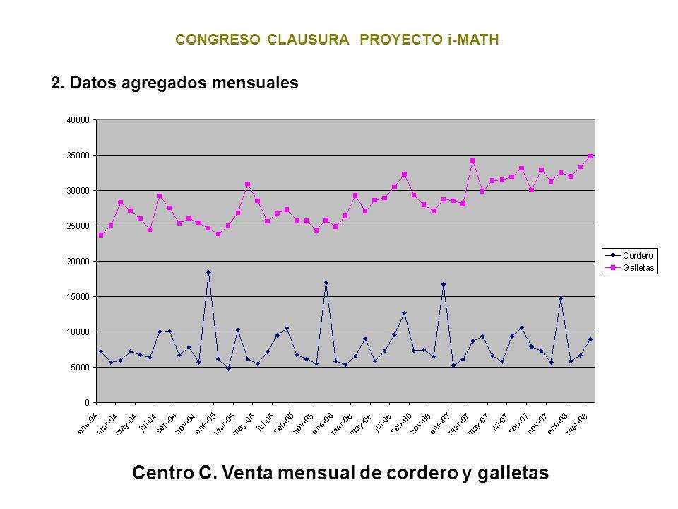 CONGRESO CLAUSURA PROYECTO i-MATH 2. Datos agregados mensuales Centro C. Venta mensual de cordero y galletas