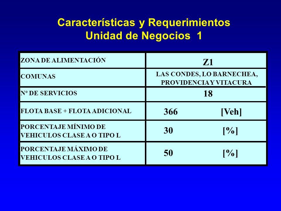 Características y Requerimientos Unidad de Negocios 1 366[Veh] 30[%] 50[%] FLOTA BASE + FLOTA ADICIONAL PORCENTAJE MÁXIMO DE VEHICULOS CLASE A O TIPO L PORCENTAJE MÍNIMO DE VEHICULOS CLASE A O TIPO L Z1 18 ZONA DE ALIMENTACIÓN COMUNAS LAS CONDES, LO BARNECHEA, PROVIDENCIA Y VITACURA Nº DE SERVICIOS