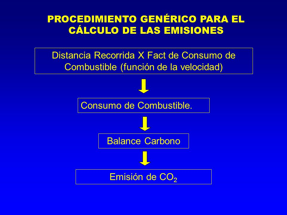 PROCEDIMIENTO GENÉRICO PARA EL CÁLCULO DE LAS EMISIONES Distancia Recorrida X Fact de Consumo de Combustible (función de la velocidad) Consumo de Combustible.