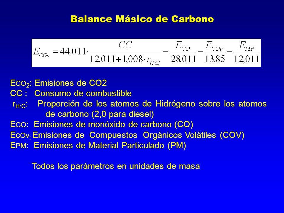 E CO 2 : Emisiones de CO2 CC : Consumo de combustible r H:C : Proporción de los atomos de Hidrógeno sobre los atomos de carbono (2,0 para diesel) E CO : Emisiones de monóxido de carbono (CO) Ec Ov : Emisiones de Compuestos Orgánicos Volátiles (COV) E PM : Emisiones de Material Particulado (PM) Todos los parámetros en unidades de masa Balance Másico de Carbono