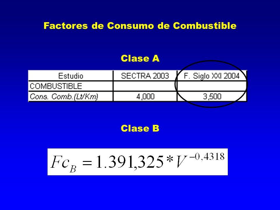 Factores de Consumo de Combustible Clase A Clase B