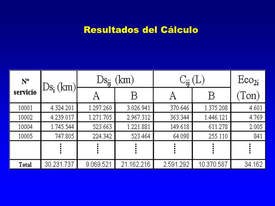 Resultados del Cálculo