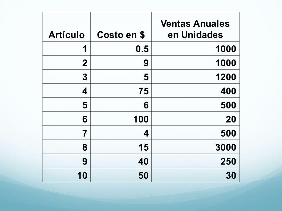 ArtículoCosto en $ Ventas Anuales en Unidades 10.51000 29 351200 475400 56500 610020 74500 8153000 940250 105030