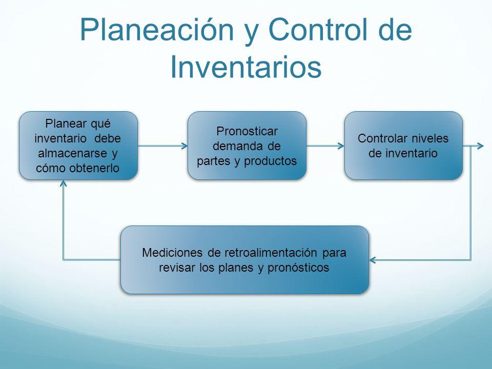 Planeación y Control de Inventarios Planear qué inventario debe almacenarse y cómo obtenerlo Pronosticar demanda de partes y productos Controlar nivel