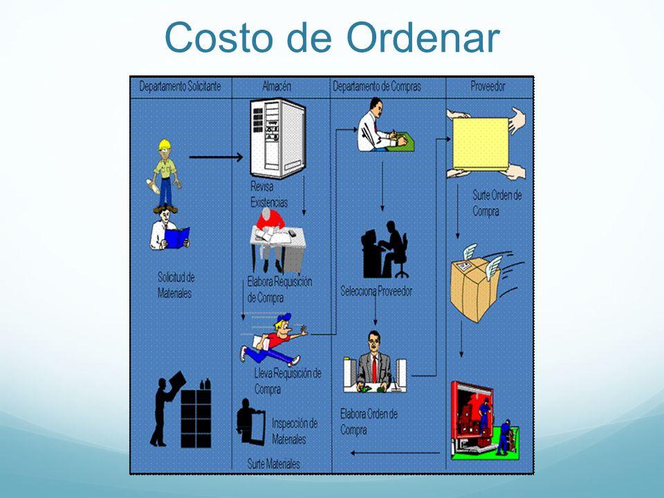 Costo de Ordenar
