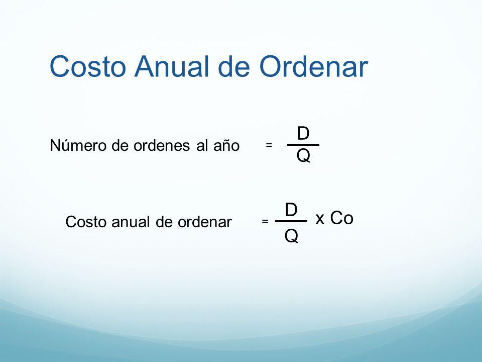 Costo Anual de Ordenar Número de ordenes al año = D Q Costo anual de ordenar = D Q xCo