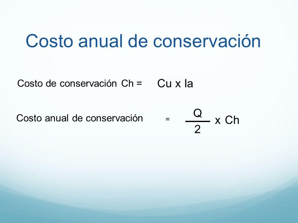 Costo anual de conservación Q 2 Ch = x Costo de conservación Ch = Cu x Ia