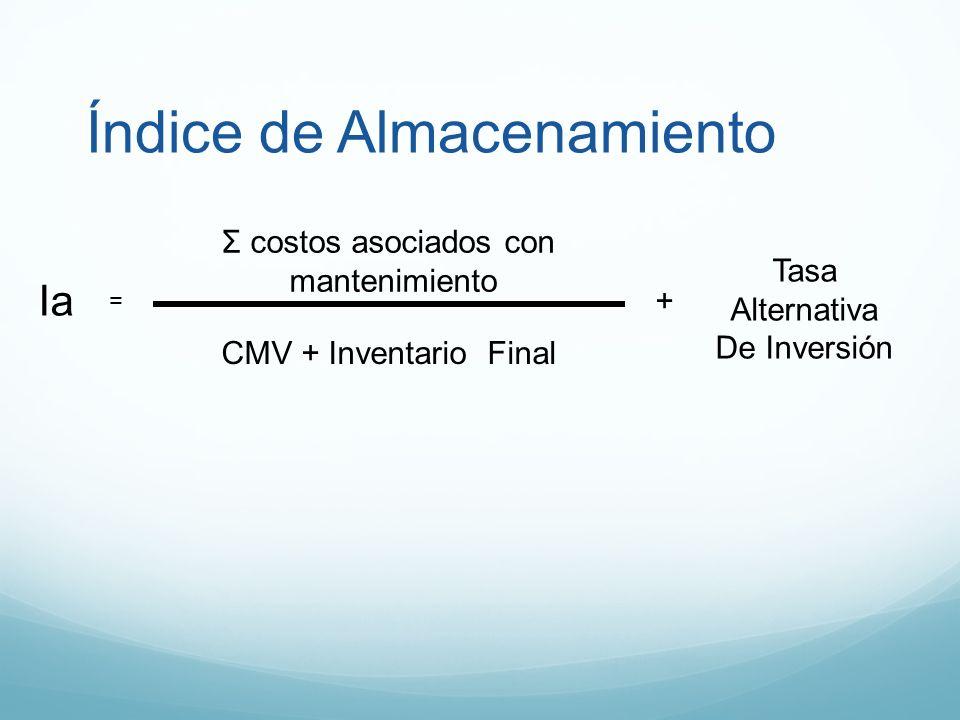 Índice de Almacenamiento Ia = Σ costos asociados con mantenimiento CMV + Inventario Final Tasa Alternativa De Inversión +