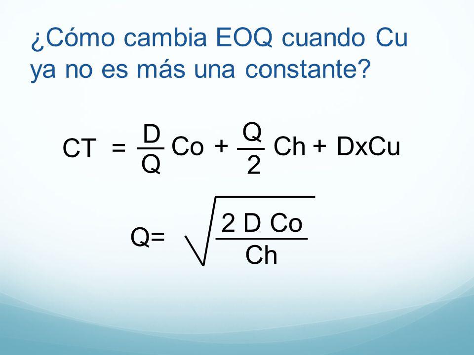¿Cómo cambia EOQ cuando Cu ya no es más una constante? CT= Ch Co 2 Q D Q ++ DxCu Q= 2 D Co Ch