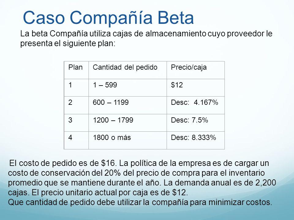 Caso Compañía Beta La beta Compañía utiliza cajas de almacenamiento cuyo proveedor le presenta el siguiente plan: PlanCantidad del pedidoPrecio/caja 1