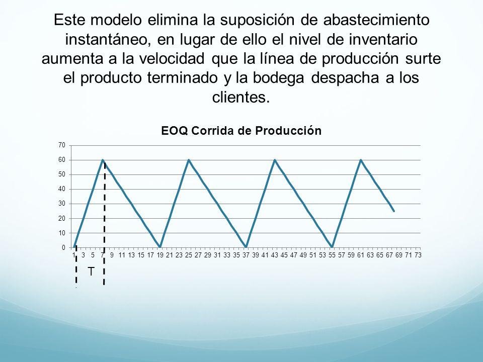 Este modelo elimina la suposición de abastecimiento instantáneo, en lugar de ello el nivel de inventario aumenta a la velocidad que la línea de produc