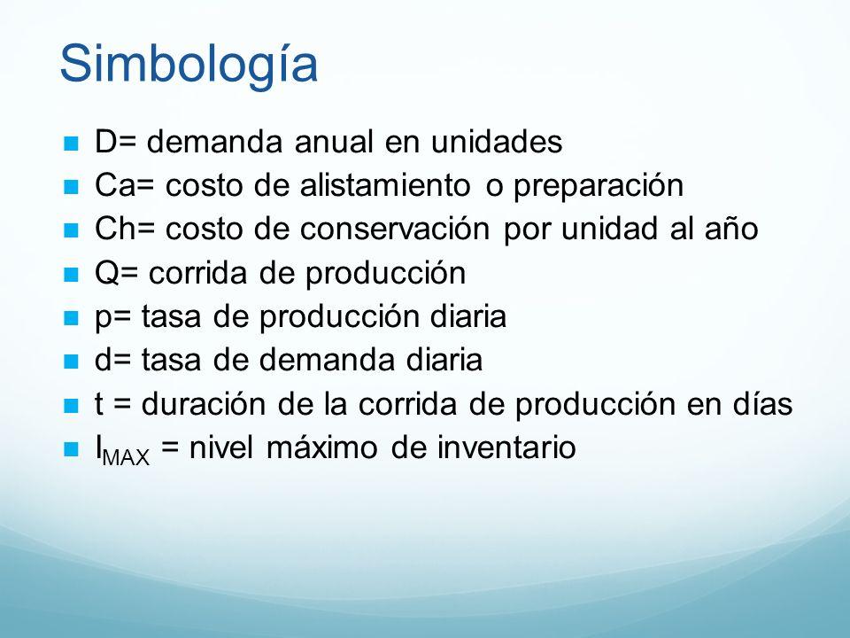 Simbología D= demanda anual en unidades Ca= costo de alistamiento o preparación Ch= costo de conservación por unidad al año Q= corrida de producción p