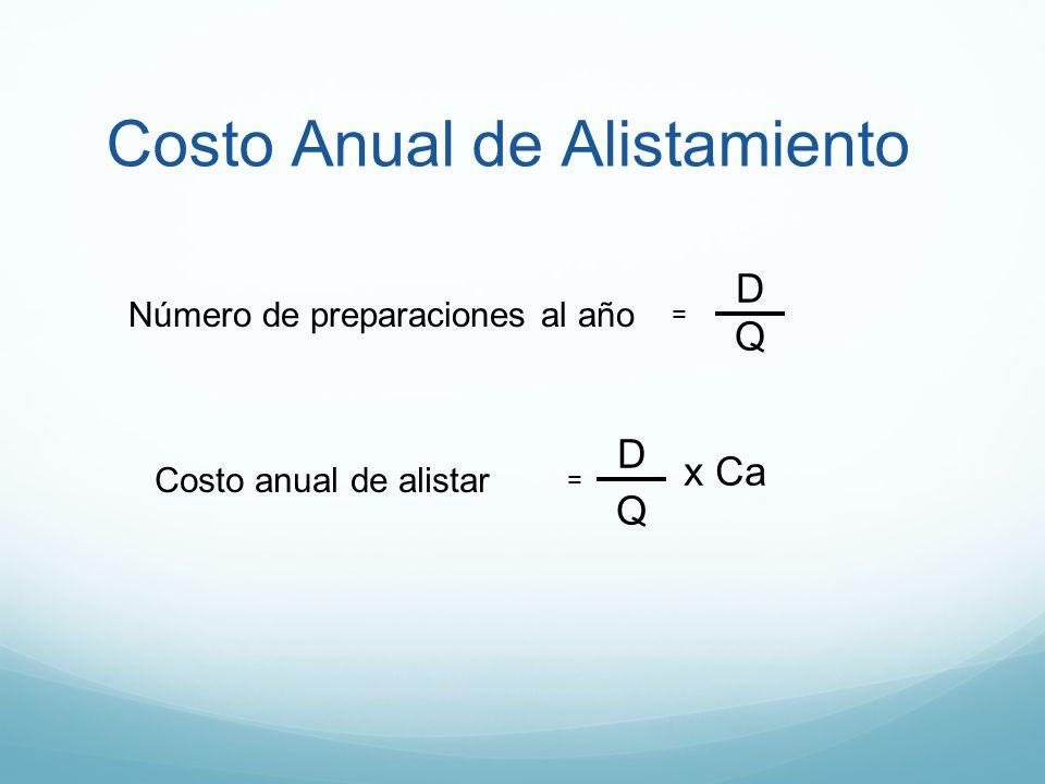 Costo Anual de Alistamiento Número de preparaciones al año = D Q Costo anual de alistar = D Q xCa