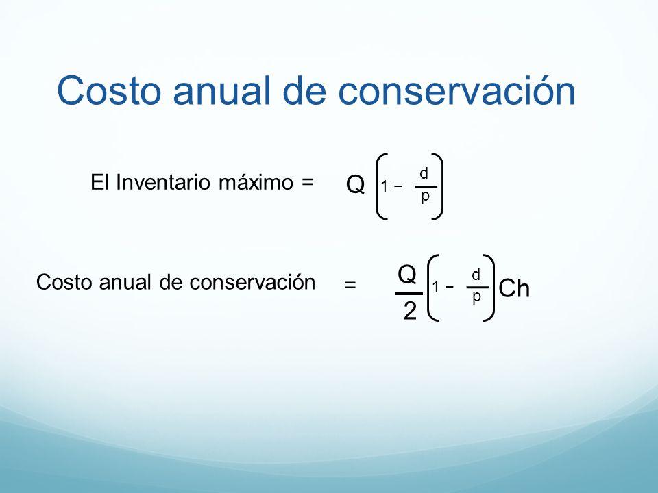 Costo anual de conservación 2 Ch = El Inventario máximo = Q 1 p d Q 1 p d