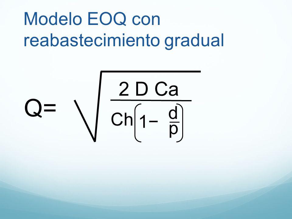 Modelo EOQ con reabastecimiento gradual Q= 2 D Ca Ch 1 p d