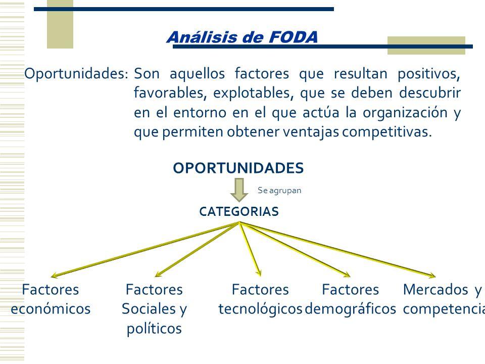 Análisis de FODA Oportunidades:Son aquellos factores que resultan positivos, favorables, explotables, que se deben descubrir en el entorno en el que a
