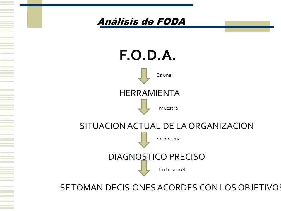 Análisis de FODA HERRAMIENTA Es una SITUACION ACTUAL DE LA ORGANIZACION muestra Se obtiene DIAGNOSTICO PRECISO En base a él SE TOMAN DECISIONES ACORDE