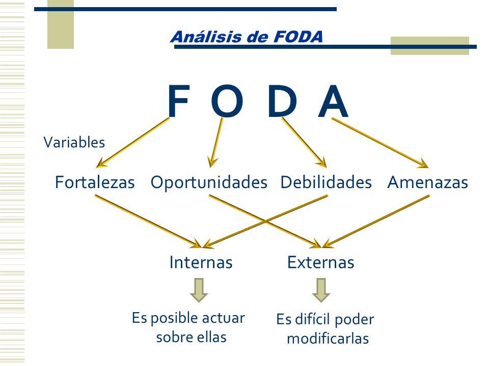 Análisis de FODA F O D A FortalezasOportunidadesDebilidadesAmenazas Variables InternasExternas Es posible actuar sobre ellas Es difícil poder modifica