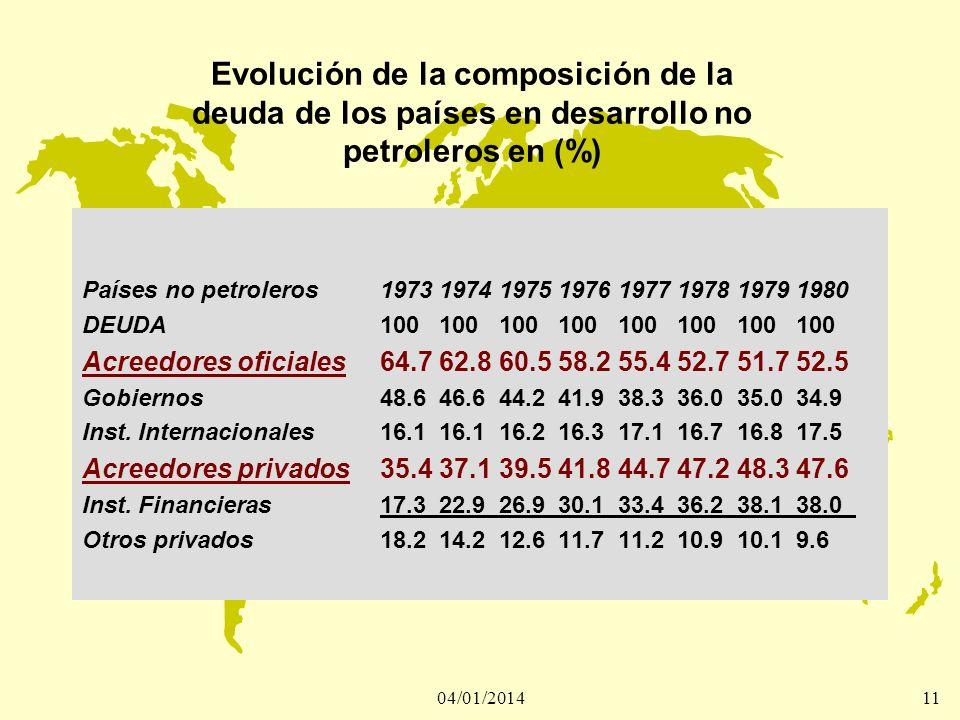 04/01/201411 Evolución de la composición de la deuda de los países en desarrollo no petroleros en (%) Países no petroleros1973197419751976197719781979