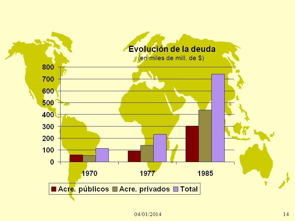 04/01/201414 Evolución de la deuda (en miles de mill. de $)